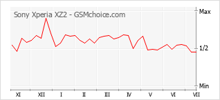 Grafico di modifiche della popolarità del telefono cellulare Sony Xperia XZ2