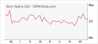 Traçar mudanças de populariedade do telemóvel Sony Xperia XZ2