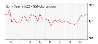 Диаграмма изменений популярности телефона Sony Xperia XZ2