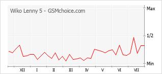 Gráfico de los cambios de popularidad Wiko Lenny 5