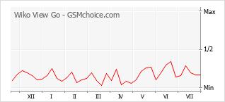 Populariteit van de telefoon: diagram Wiko View Go