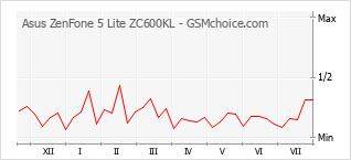 Popularity chart of Asus ZenFone 5 Lite ZC600KL