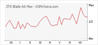 Gráfico de los cambios de popularidad ZTE Blade A6 Max