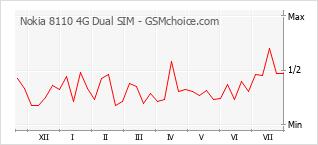 Popularity chart of Nokia 8110 4G Dual SIM