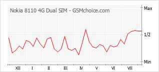 Le graphique de popularité de Nokia 8110 4G Dual SIM
