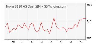 Grafico di modifiche della popolarità del telefono cellulare Nokia 8110 4G Dual SIM