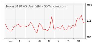 Traçar mudanças de populariedade do telemóvel Nokia 8110 4G Dual SIM