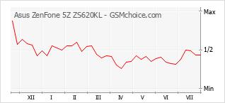 Popularity chart of Asus ZenFone 5Z ZS620KL