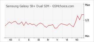 Diagramm der Poplularitätveränderungen von Samsung Galaxy S9+ Dual SIM