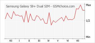 Gráfico de los cambios de popularidad Samsung Galaxy S9+ Dual SIM