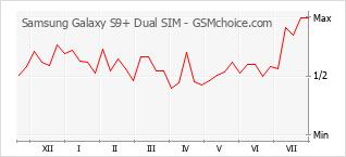 手機聲望改變圖表 Samsung Galaxy S9+ Dual SIM