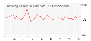 Gráfico de los cambios de popularidad Samsung Galaxy S9 Dual SIM