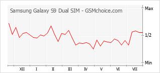 手機聲望改變圖表 Samsung Galaxy S9 Dual SIM