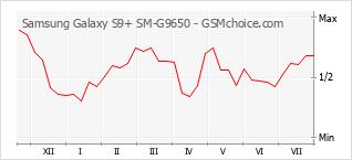 手機聲望改變圖表 Samsung Galaxy S9+ SM-G9650
