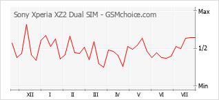 Popularity chart of Sony Xperia XZ2 Dual SIM