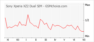 手機聲望改變圖表 Sony Xperia XZ2 Dual SIM