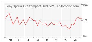 Popularity chart of Sony Xperia XZ2 Compact Dual SIM