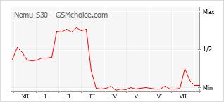 Popularity chart of Nomu S30