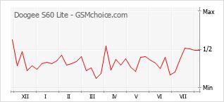 Popularity chart of Doogee S60 Lite