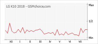 Gráfico de los cambios de popularidad LG K10 2018