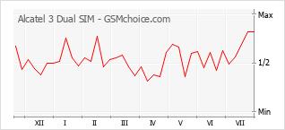 Popularity chart of Alcatel 3 Dual SIM