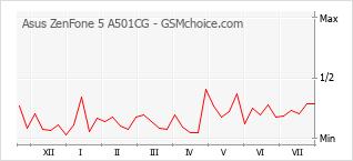 Popularity chart of Asus ZenFone 5 A501CG