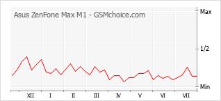 Popularity chart of Asus ZenFone Max M1