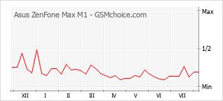 Grafico di modifiche della popolarità del telefono cellulare Asus ZenFone Max M1