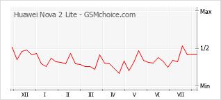 Popularity chart of Huawei Nova 2 Lite