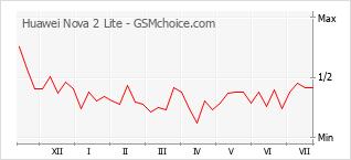 Grafico di modifiche della popolarità del telefono cellulare Huawei Nova 2 Lite
