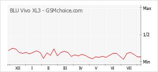 Popularity chart of BLU Vivo XL3