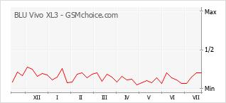 Gráfico de los cambios de popularidad BLU Vivo XL3