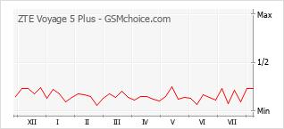 Gráfico de los cambios de popularidad ZTE Voyage 5 Plus