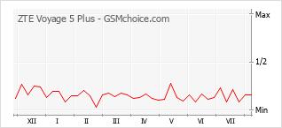 Populariteit van de telefoon: diagram ZTE Voyage 5 Plus