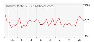 Popularity chart of Huawei Mate SE