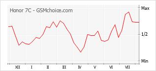 Grafico di modifiche della popolarità del telefono cellulare Honor 7C