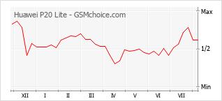 Gráfico de los cambios de popularidad Huawei P20 Lite