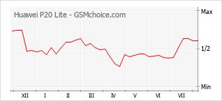Grafico di modifiche della popolarità del telefono cellulare Huawei P20 Lite