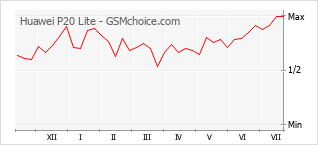 Populariteit van de telefoon: diagram Huawei P20 Lite