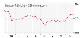 Traçar mudanças de populariedade do telemóvel Huawei P20 Lite