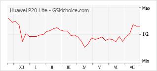 Диаграмма изменений популярности телефона Huawei P20 Lite