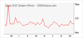 Popularity chart of Oppo R15 Dream Mirror