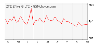 Popularity chart of ZTE ZFive G LTE