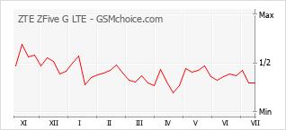 手機聲望改變圖表 ZTE ZFive G LTE