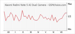 Diagramm der Poplularitätveränderungen von Xiaomi Redmi Note 5 AI Dual Camera