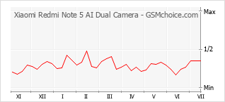 Popularity chart of Xiaomi Redmi Note 5 AI Dual Camera