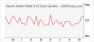 Grafico di modifiche della popolarità del telefono cellulare Xiaomi Redmi Note 5 AI Dual Camera