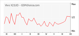 Popularity chart of Vivo X21UD