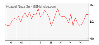 Диаграмма изменений популярности телефона Huawei Nova 3e