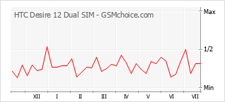Gráfico de los cambios de popularidad HTC Desire 12 Dual SIM